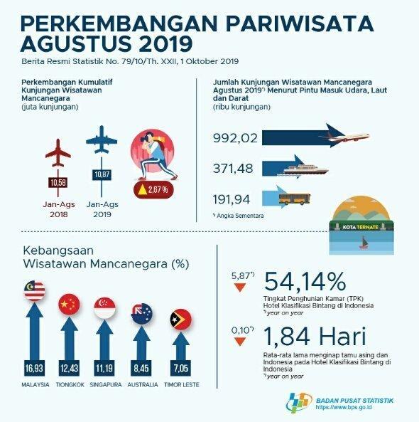 Tourist statistics 2019 released by Badan Pusat Statistik (BPS - Statistics Indonesia)