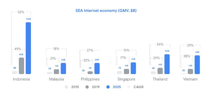 e-Conomy SEA 2109 Report - Google, Temasek and Bain & Company GMV comparison