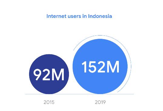 e-Conomy SEA 2109 Report - Google, Temasek and Bain & Company internet users
