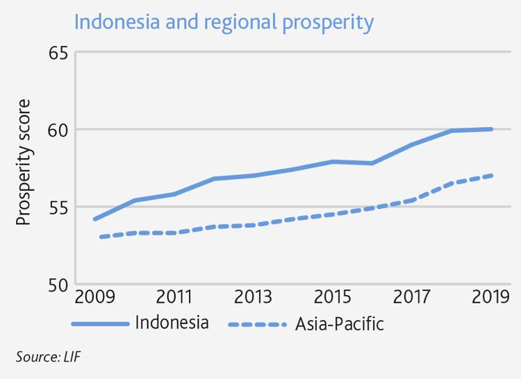 Legatum Prosperity report