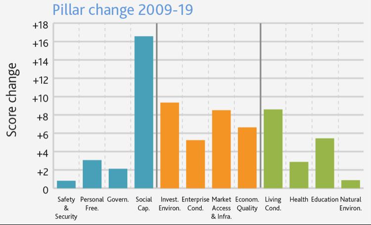 The Legatum Prosperity Index 2019